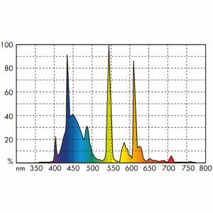 Neon JBL SOLAR MARIN DAY T5 ULTRA 850mm-39W (1500K)