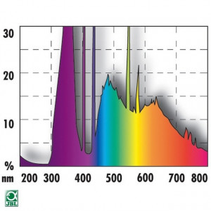 Neon terariu JBL Solar Reptil Sun 30 W (6000K)/UV-A 36%/UV-B 8%