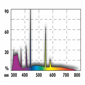 Neon terariu JBL Solar Reptil Sun T5 Ultra 1150mm-54W (7400K)/ UV-A 63%/UV-B 12%