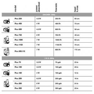 Pompa apa acvariu Centrifugal Pump 400 EU - HYDOR