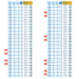 BURGHIU HSS 5%Co SPLIT POINT 7.2 mm SET 10