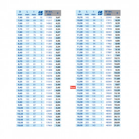 BURGHIU HSS SPLIT POINT 12.7 mm SET 5
