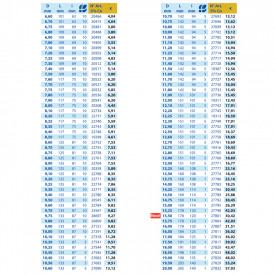 BURGHIU HSS 5%Co SPLIT POINT 3.4 mm SET 10