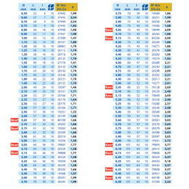 BURGHIU HSS 5%Co SPLIT POINT 8.3 mm SET 10