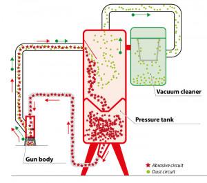 Masina de sablat cu recuperarea abrazivului - FEVI-PRESSURE-BASE