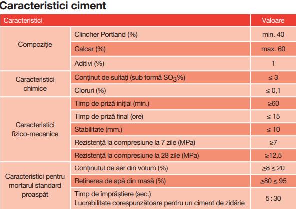 Caracteristici Cimen Multibat