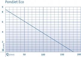 PondJet Eco