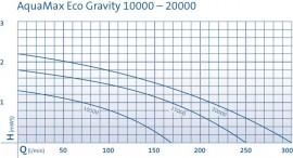 AquaMax Eco Gravity 10000