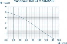Varionaut 150 24 V /DMX/02
