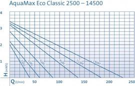 AquaMax Eco Classic 14500