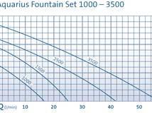 Aquarius Fountain Set Classic 3500
