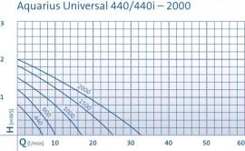 Aquarius Universal Classic 600