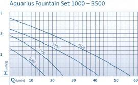 Aquarius Fountain Set Classic 1500