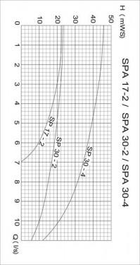 MIDI II 1.1 kW / 230 V