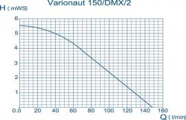 Varionaut 150 /DMX/02