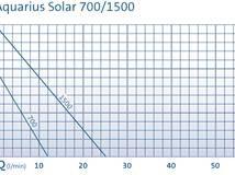 Aquarius Solar 700