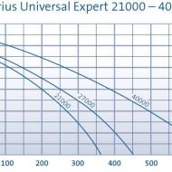 Aquarius Universal Expert 21000