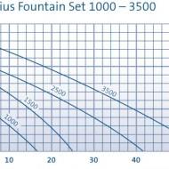 Aquarius Fountain Set Classic 1000