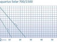 Aquarius Solar 1500