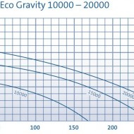 AquaMax Eco Gravity 20000