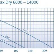 AquaMax Dry 8000