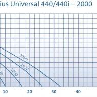 Aquarius Universal Classic 1500