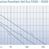 Aquarius Fountain Set Eco 9500