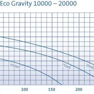 AquaMax Eco Gravity 15000
