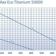 AquaMax Eco Titanium 50000