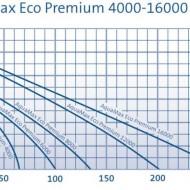 AquaMax Eco Premium 16000
