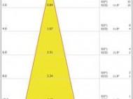 ProfiLux LED 110 /DMX/02